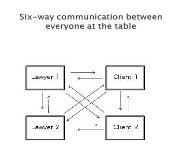 Diagram of communication at a four-way meeting in Collaborative Law