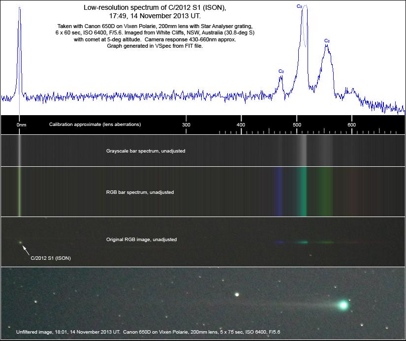 Comet ISON spectrum, 14 Nov 2013