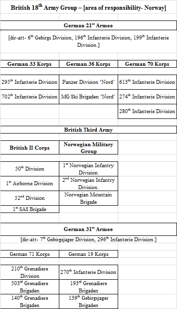 British 18th Army Group