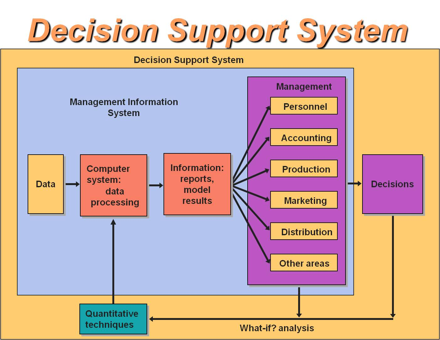 executive support system Chapter 10 decision support and executive information systems 101 when should you use the decision support approach decision support systems (dss) are interactive.