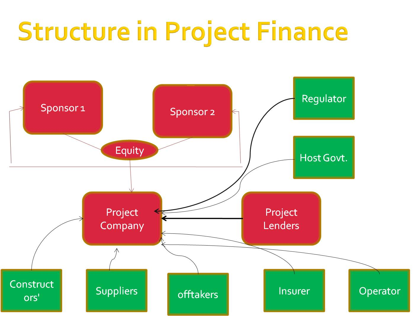 dissertation project report on finance Dissertation writing help on state bank of india- finance topic for research proposal on sbi project report on state bank of india- finance topic for synopsis.