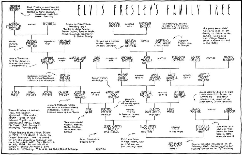 Elvis Presley Family Tree Elvis' family tree.