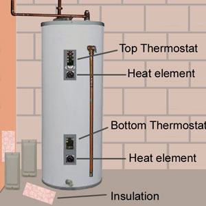 Set your water heater to 120 degrees F.