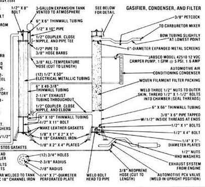 wood gasification plans