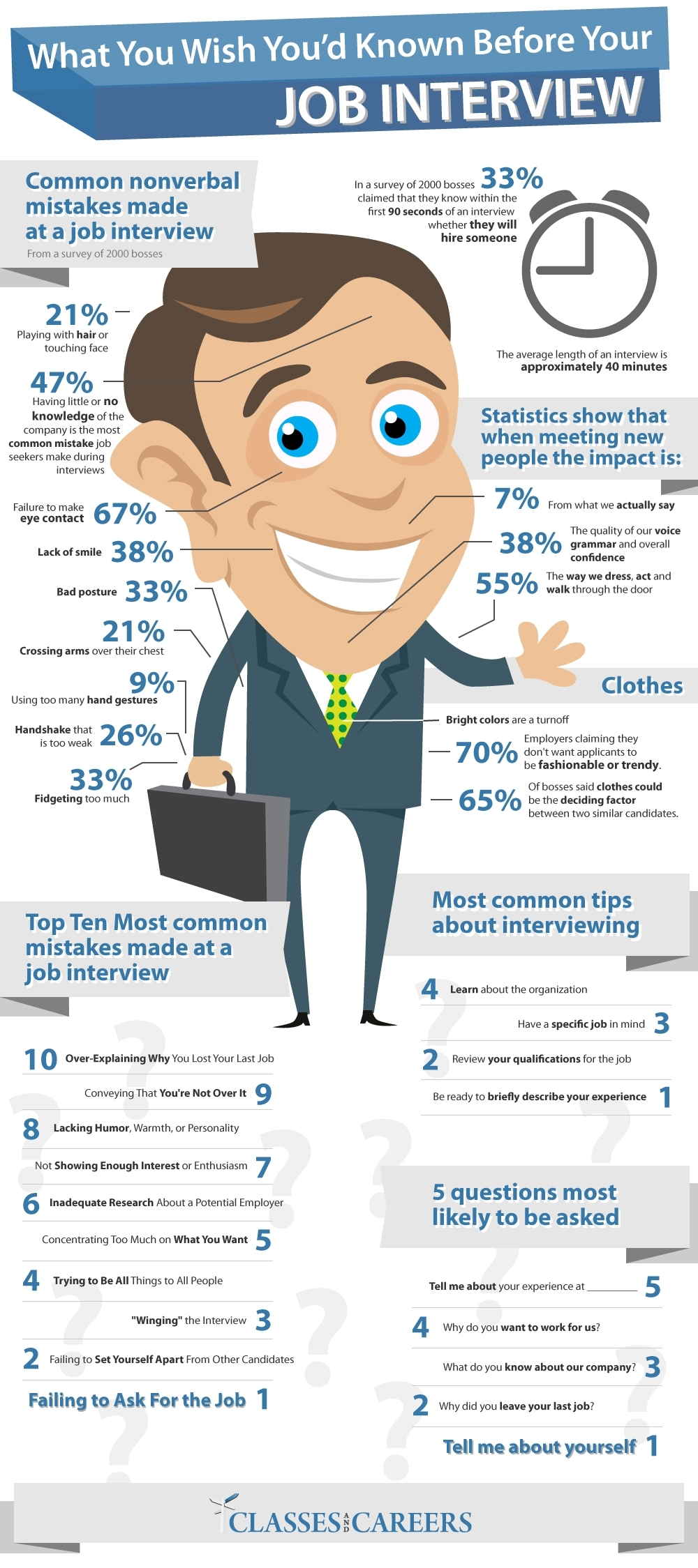 What you wish you had known before your job interview