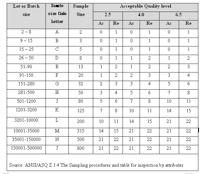 aql chart for garments inspection pdf