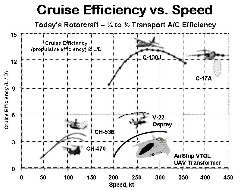 Cruise Efficiency vs. Speed