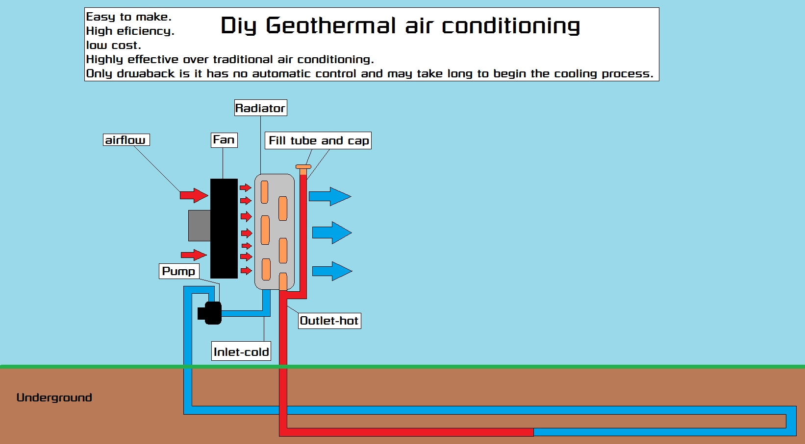 Diy Geothermal Air conditioning - Piper and Lamb General Engineering