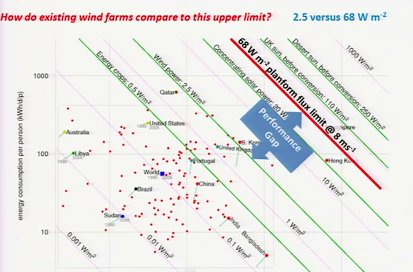 Horizontal Axis Wind Turbines in a field can not come close to Betz limit