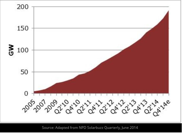 200 GW of solar install estimated by end of 2014