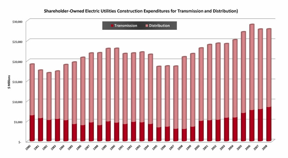 Transmission Construction Cost