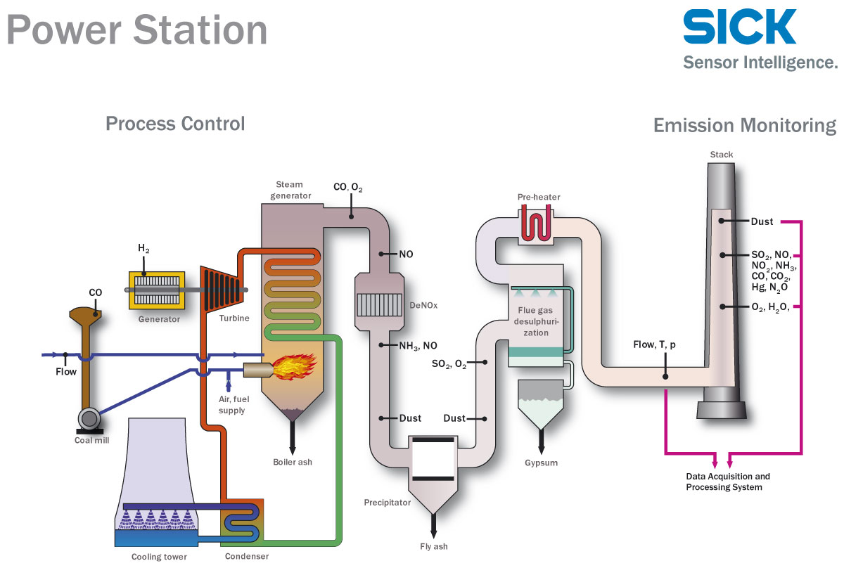 28+ [ Coal Fired Power Plant Schematic Diagram ]   diagram ... Power Plant Schematic Diagram on power plant transistors, power plant layout, surface condenser, diesel power plant diagram, electrostatic precipitator, solar power, centrifugal fan, steam plant diagram, air preheater, biomass power plant diagram, power station, oil power plant diagram, power plant electrical diagram, power plant block diagram, power plant overhead view, combined cycle, steam engine, cooling tower, thermal power plant diagram, fossil fuel power plant operating diagram, architectural solar diagram, power plant overview diagram, geothermal power, nuclear reactor, electric power plant diagram, power plant diagram simple, solar cell, small biomass diagram diagram, power plant network diagram, power plant diagrams process, nuclear fuel diagram, power plant dimensions, nuclear power, fossil-fuel power plant,