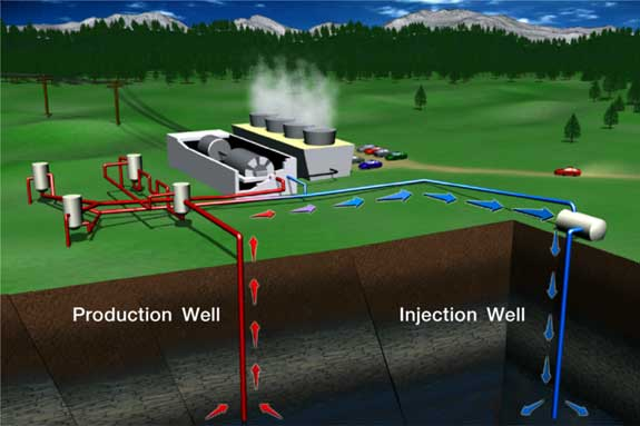an analysis of the production of geothermal energy