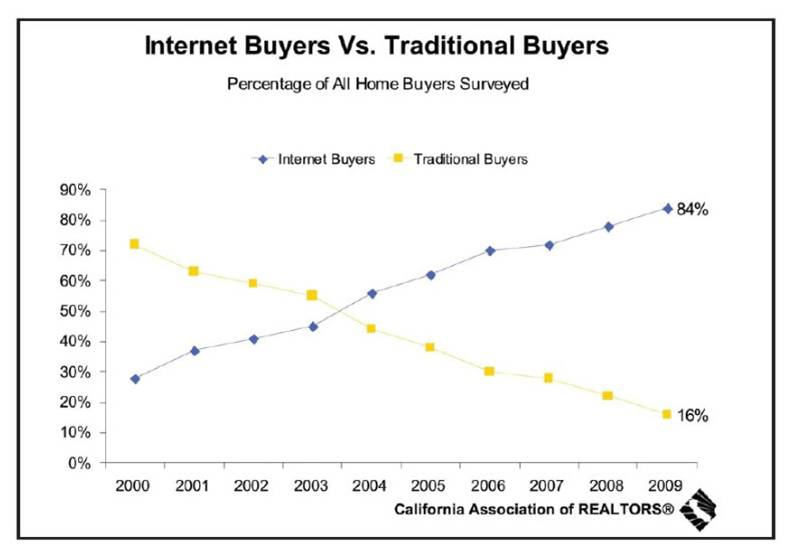 Chart of Buyers