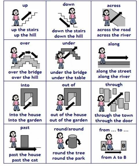 English Direction Prepositions